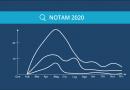 I NOTAM del 2020: oltre il 5% causa COVID